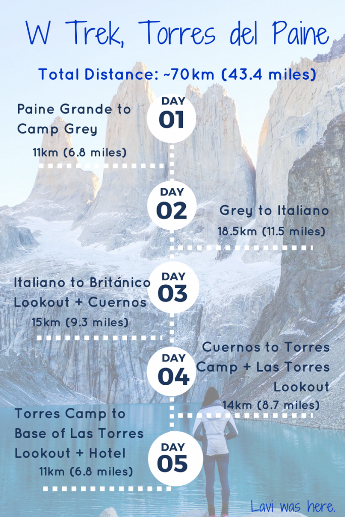 W Trek Torres del Paine | Lavi was here.